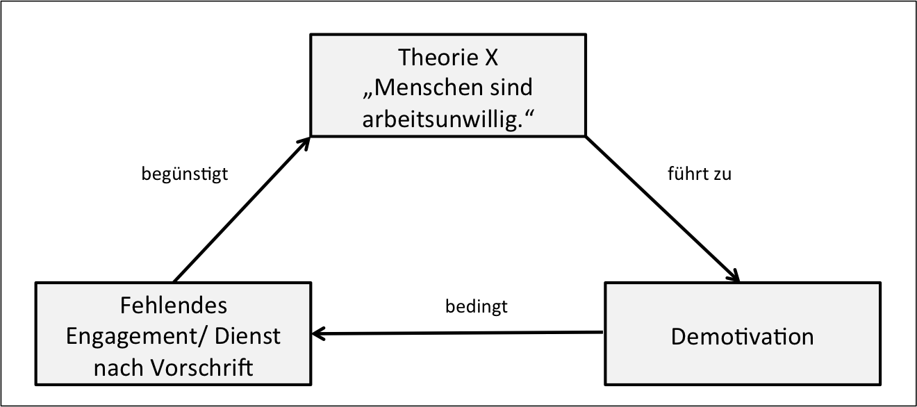Theorie_X