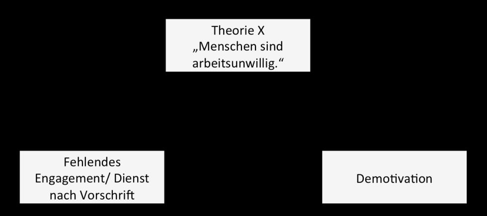 Theorie_X