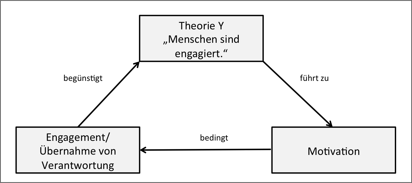 Theorie_Y